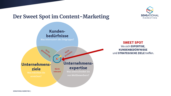 Content-Strategie: Sweet Spot