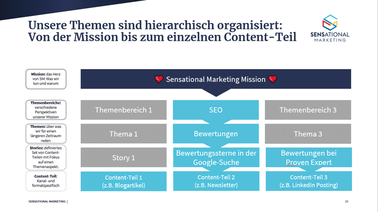 Content-Strategie: Themen-Hierarchie