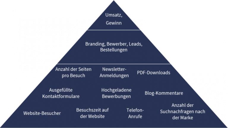 Website-Ziele-Pyramide