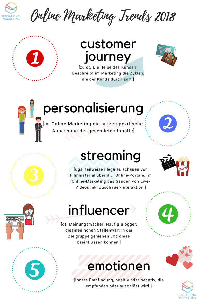 Online Marketing Trends 2018 Grafik: customer journey, personalisierung, streaming, influencer, emotionen