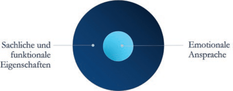 positionierung-erarbeiten-3