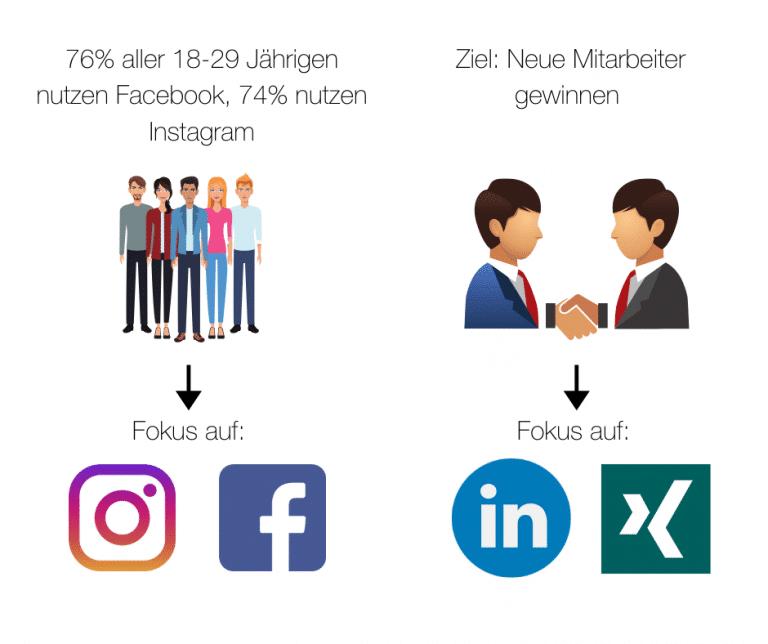 social-media-zielgruppe
